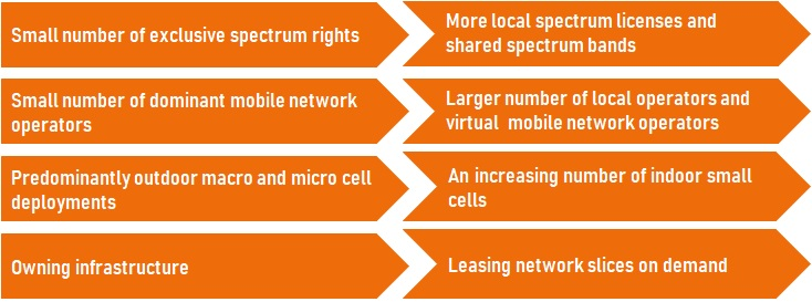 Trends in the 5G business environment [Source: Network Strategies]